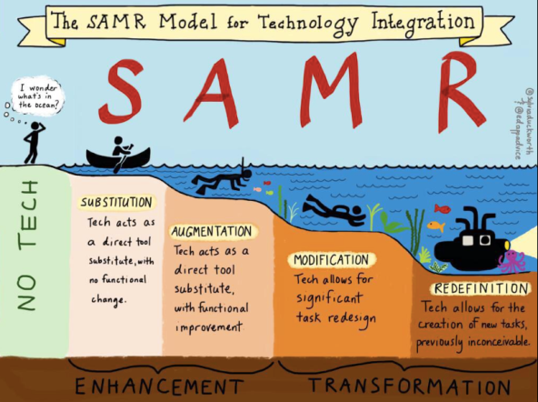 SAMR Model 1